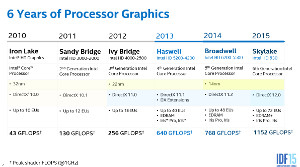 Intel HD 500 (gen9) in Skylake