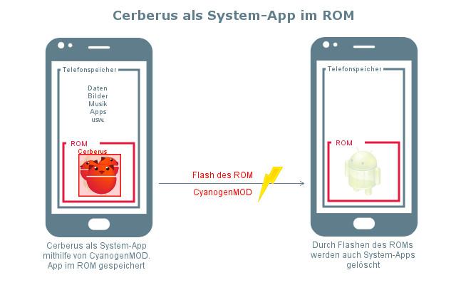 Ist auf jedem Smartphone Überwachung möglich?