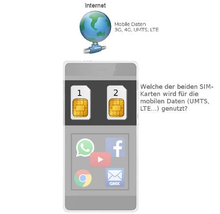 Sim Karte Nur Internet.Dual Sim Smartphones Zwei Sim Karten Im Huawei P8 Lite Pc