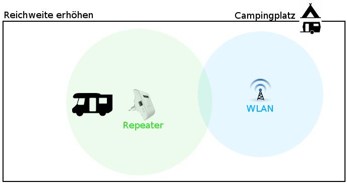 campingplatz wlan reichweite erh hen wifi empfang verbessern und mehrere ger te verbinden pc. Black Bedroom Furniture Sets. Home Design Ideas